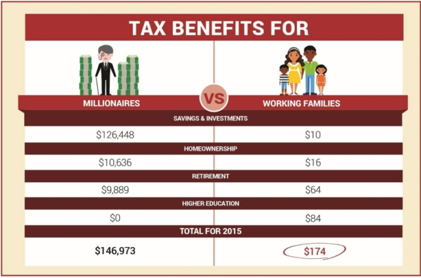 tax benefits