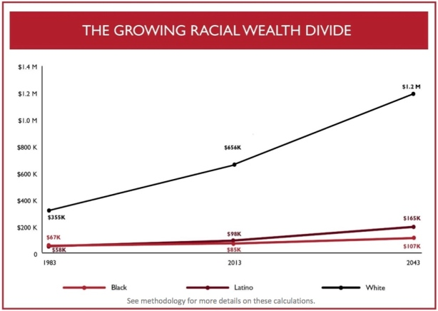 wealth divide