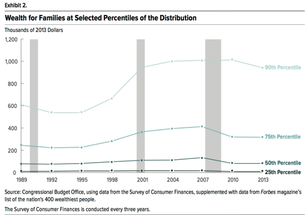 wealth-percentiles