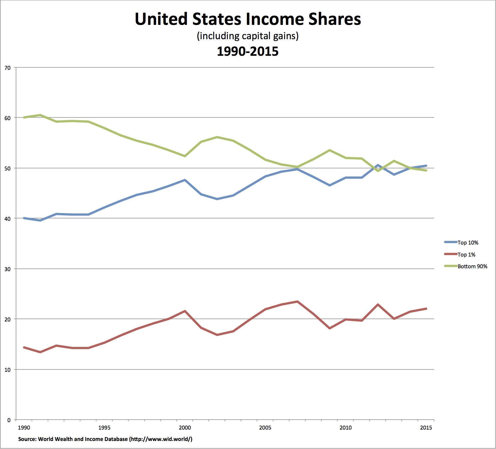 what shared prosperity real world economics review blog