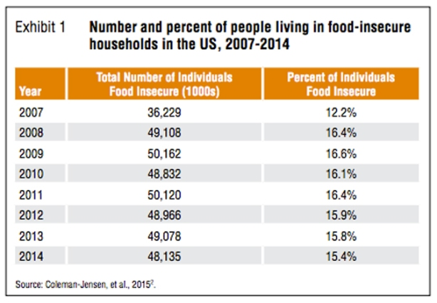 food-insecurity-numbers