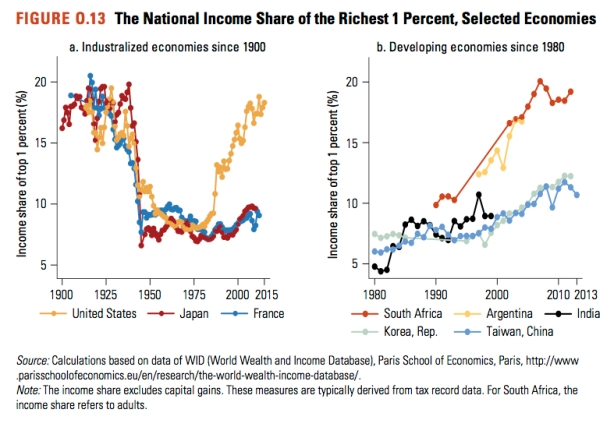 top-incomes