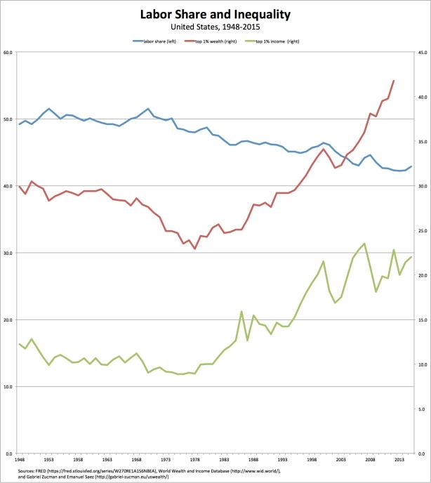 labor-inequality