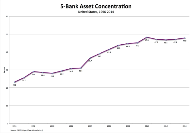 bank-concentration
