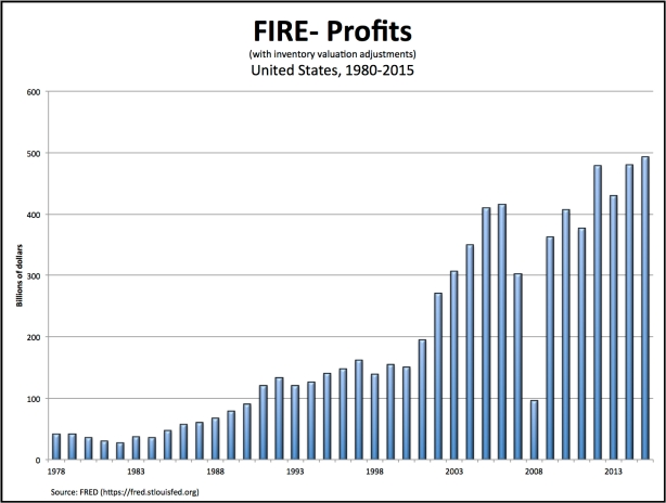 fire-profits