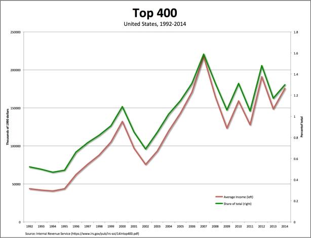 top400