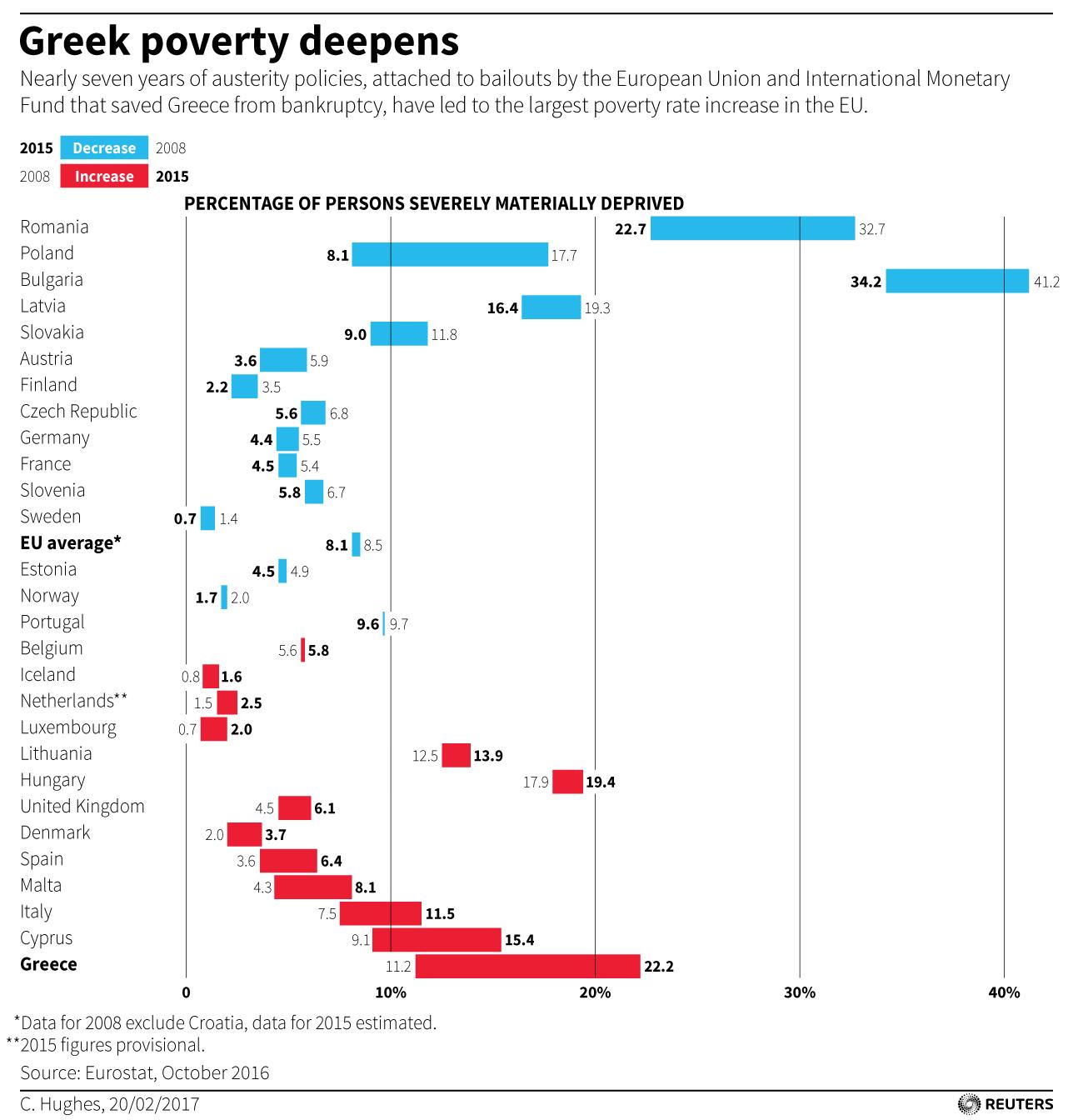eurozone-greece-poverty