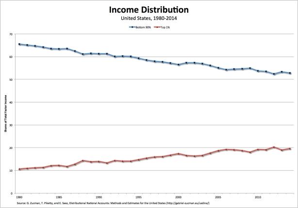 income-1980