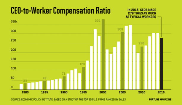 ceo_worker_ratio