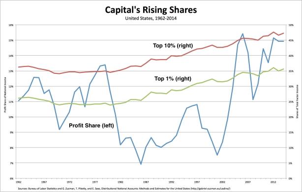 capital shares