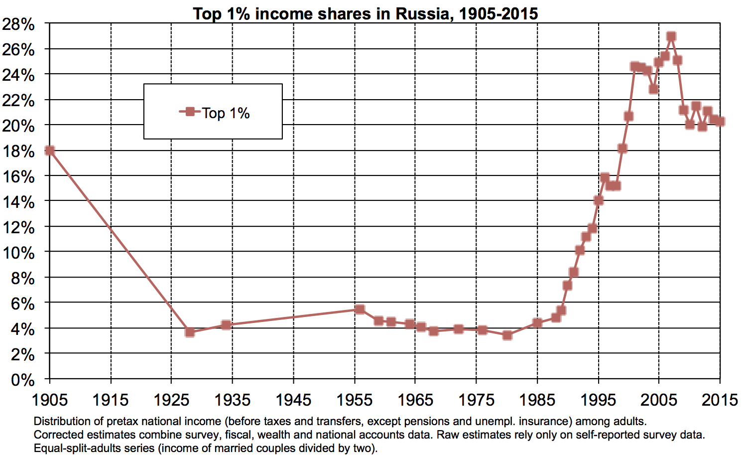How did the market begin in the USSR