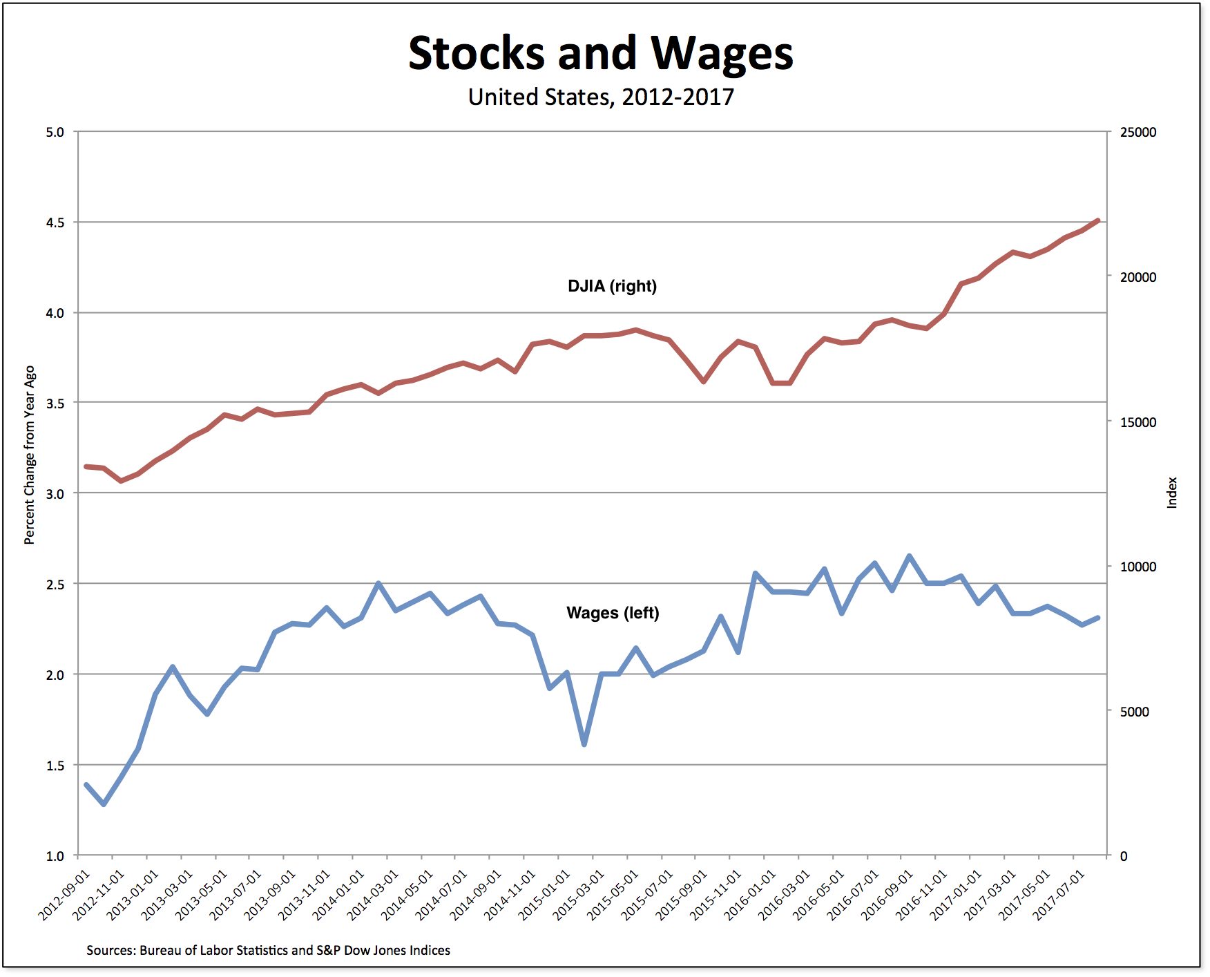 Stocks And Wages Real World Economics Review Blog