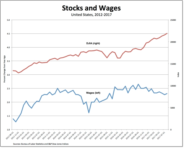 DJIA-wages