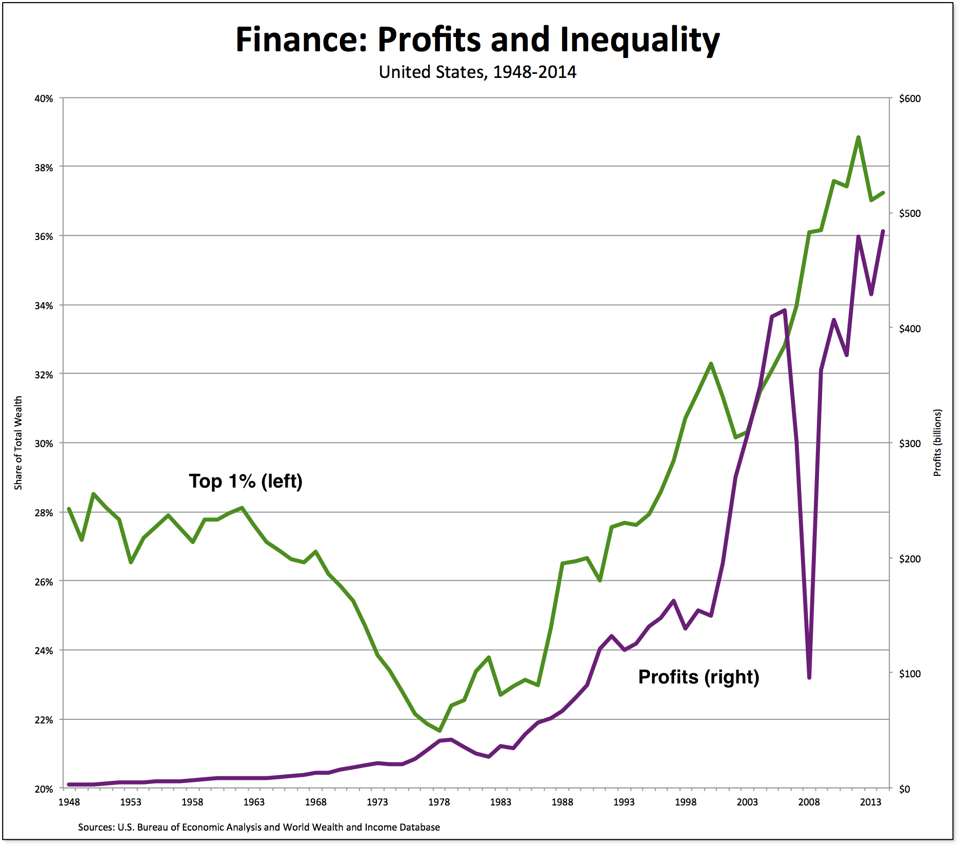 finance-profits inequality