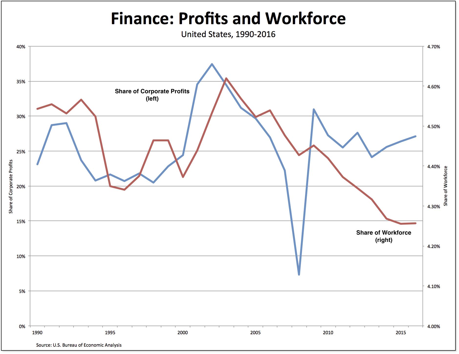 finance-profits workers