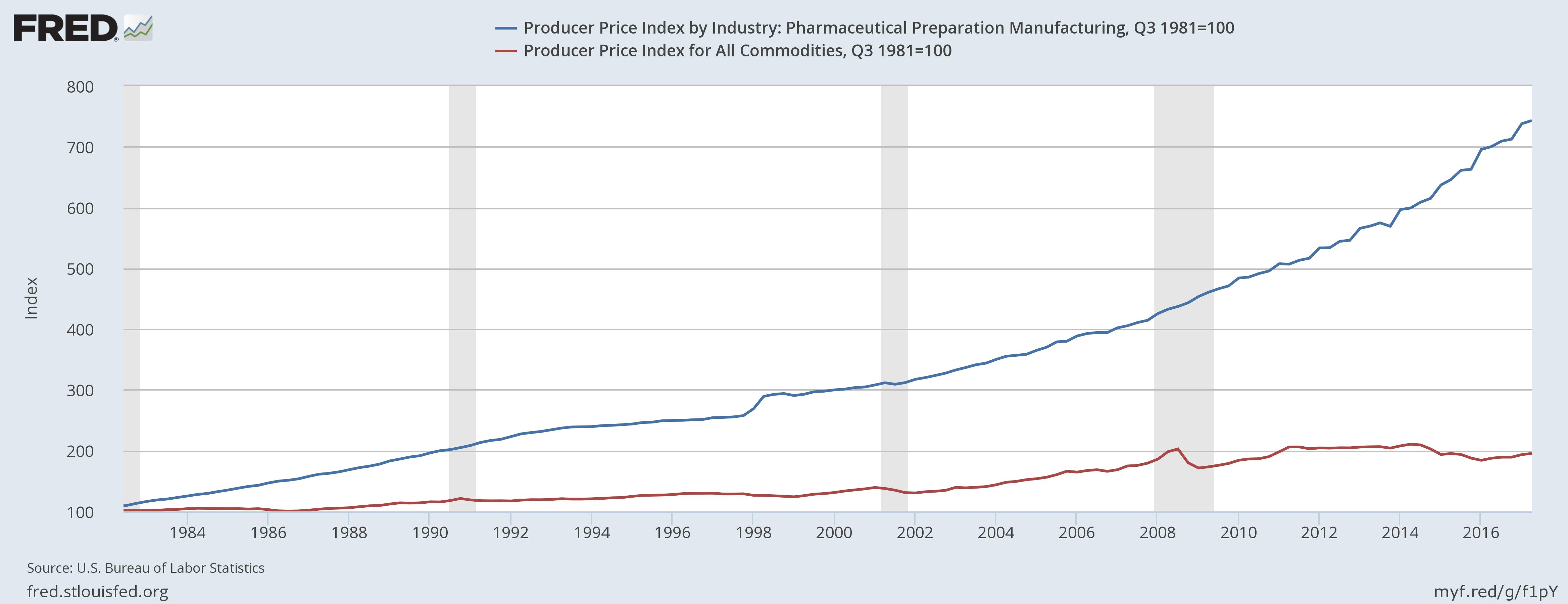 Рост цен на фармацевтическую продукцию (синий) и общий рост цен на товары (красный).