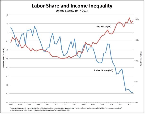 labor-income