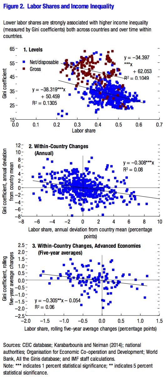 labor shares