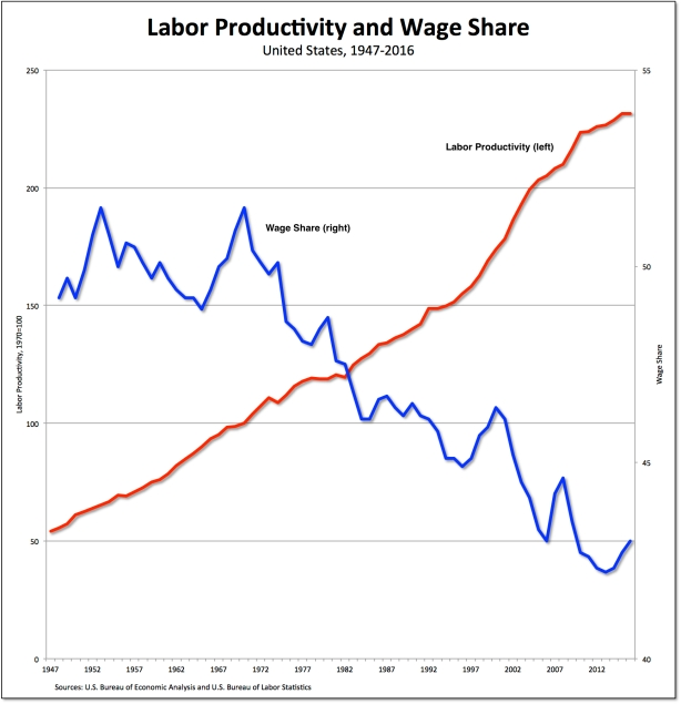 productivity-wage share