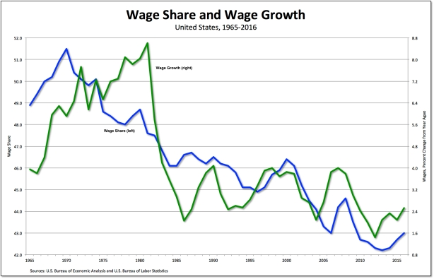 wage share-growth