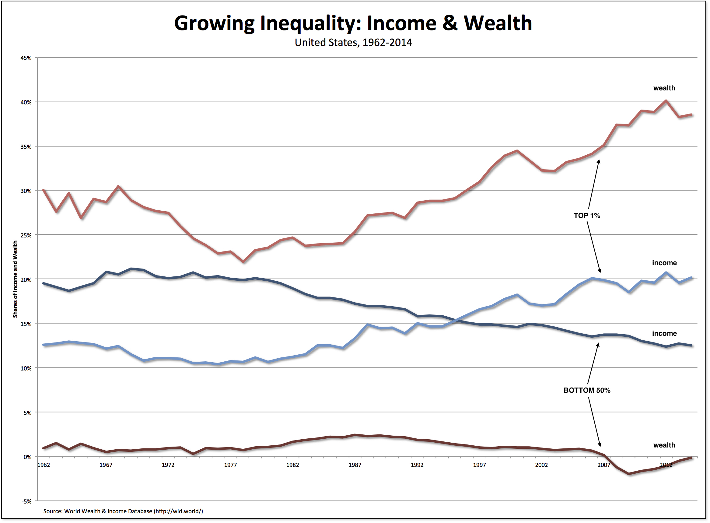 Economic Inequality: It's Far Worse Than You Think ...