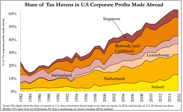 profits abroad