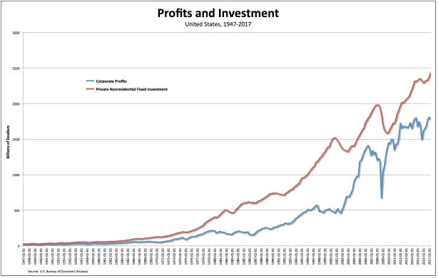 profits-investment