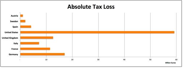 tax loss