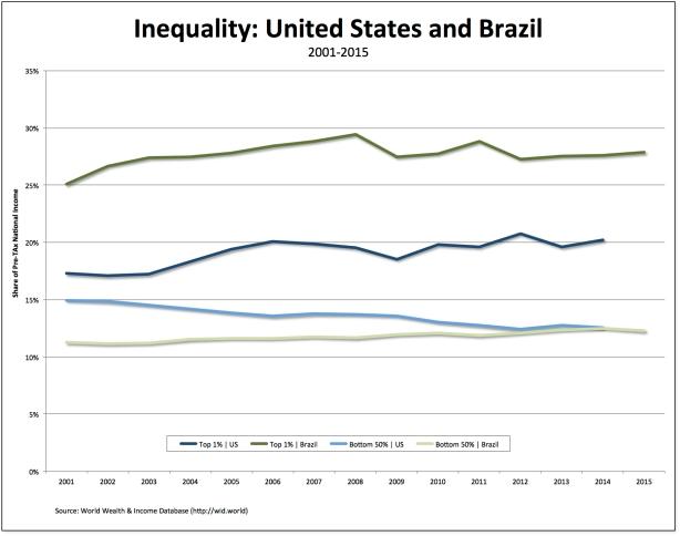 US-Brazil.jpg