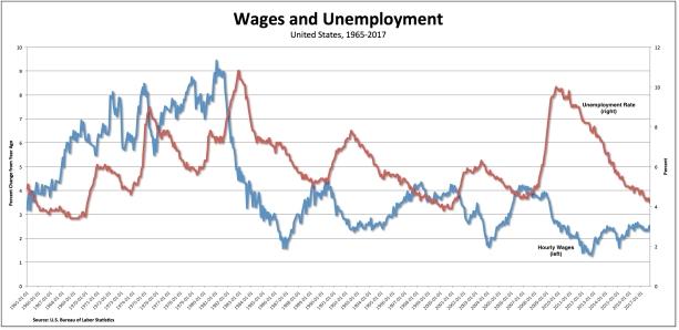 wages-unemployment