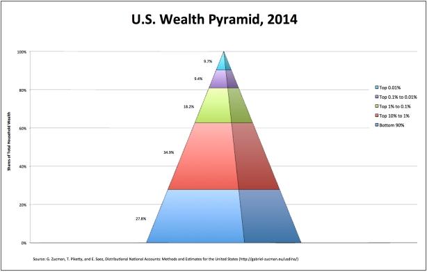 wealth-2014