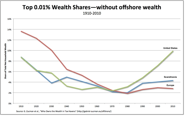 wealth-no offshore