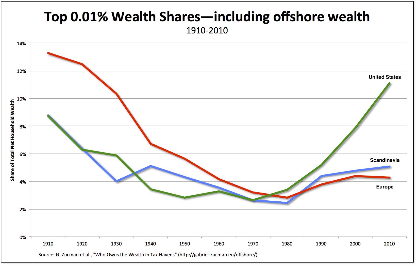 wealth-offshore