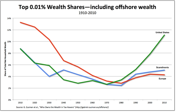 wealth-offshore
