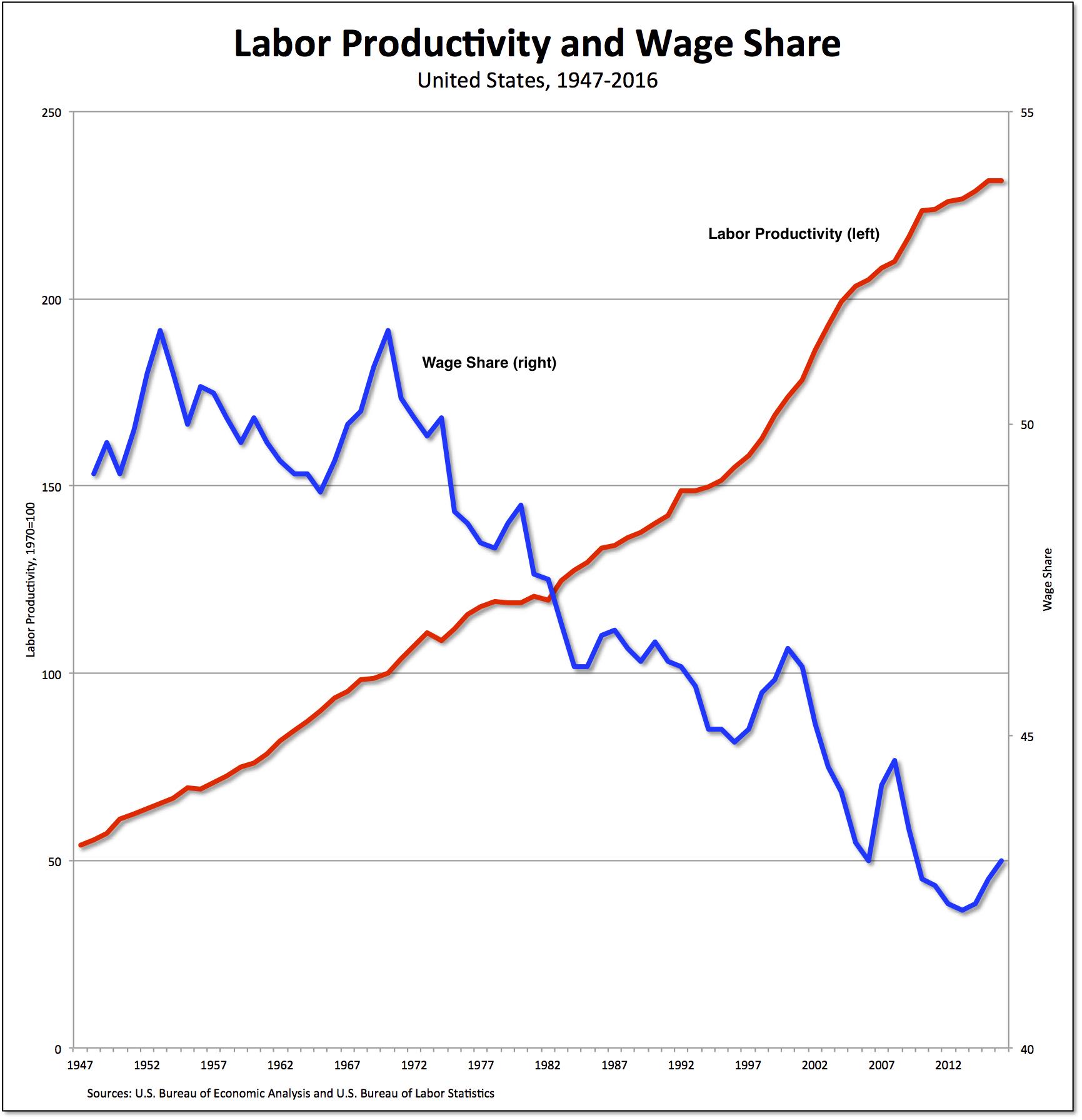 productivity-wage-share
