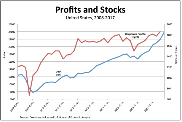 profits-stocks