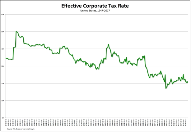 corp-taxes