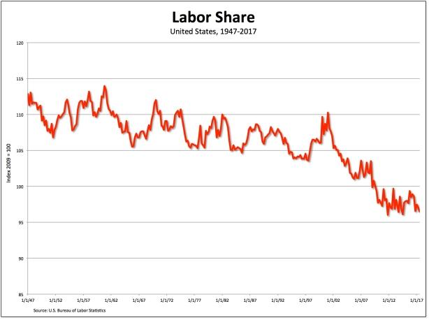 labor-share