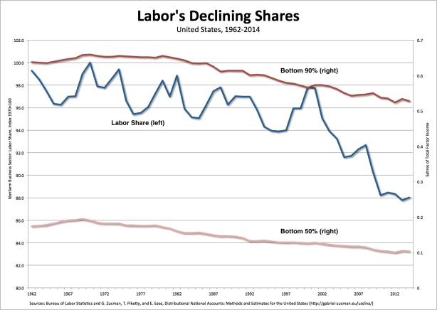 labor-shares