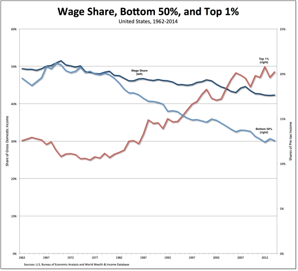 US-wages-bottom50-top1