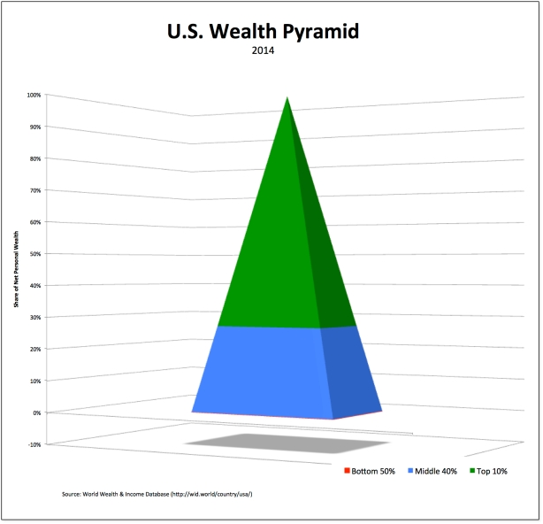 wealth-pyramid-2014