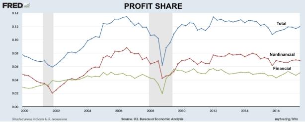 profit shares