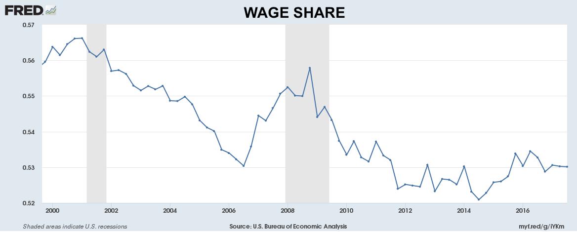 wage shares