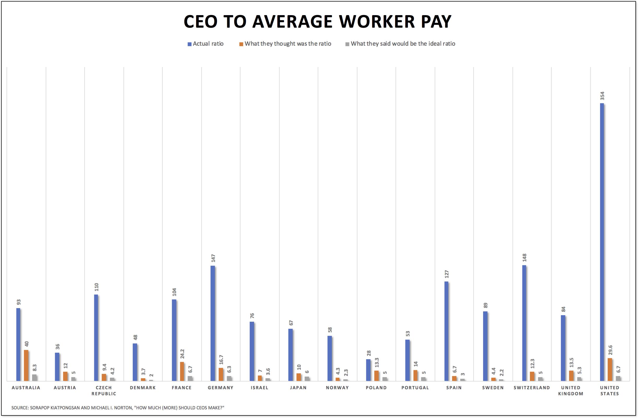 CEO-worker