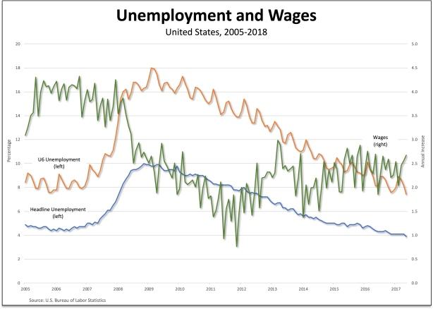 unemployment-wages