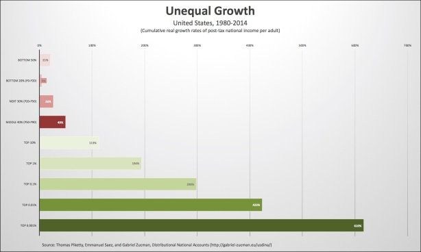 unequal growth