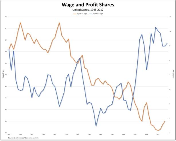 wage-profit