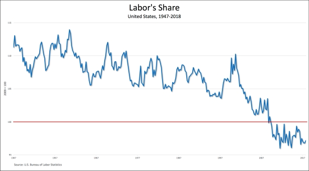 labors share