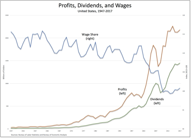profits-dividends-wages