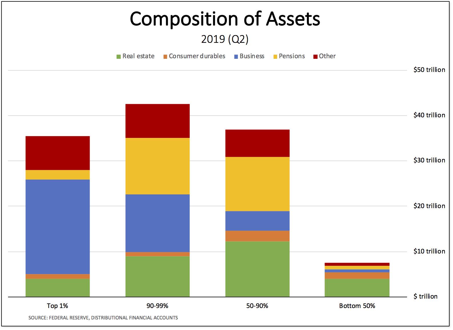 assets-composition